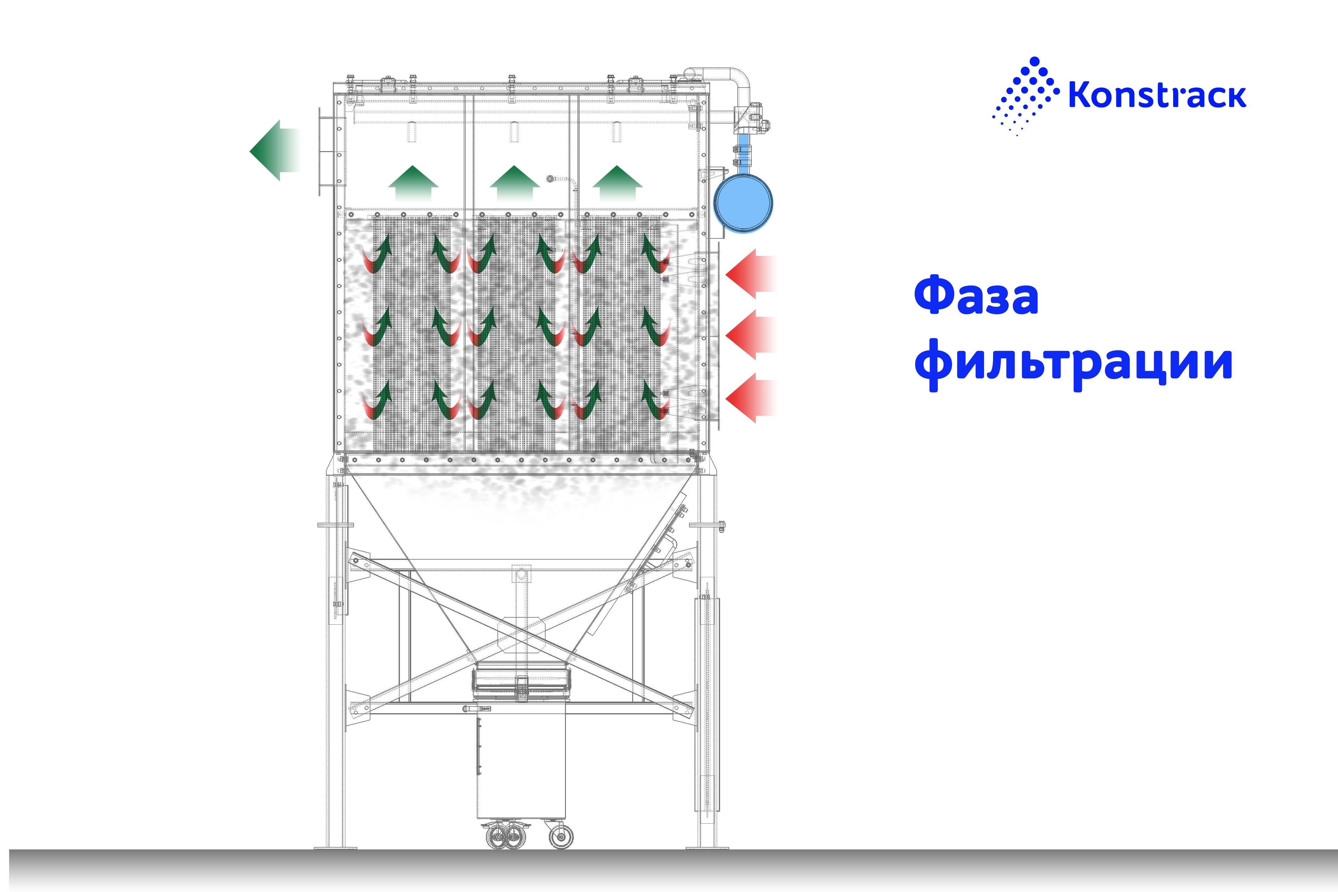 Принцип работы картриджного фильтра