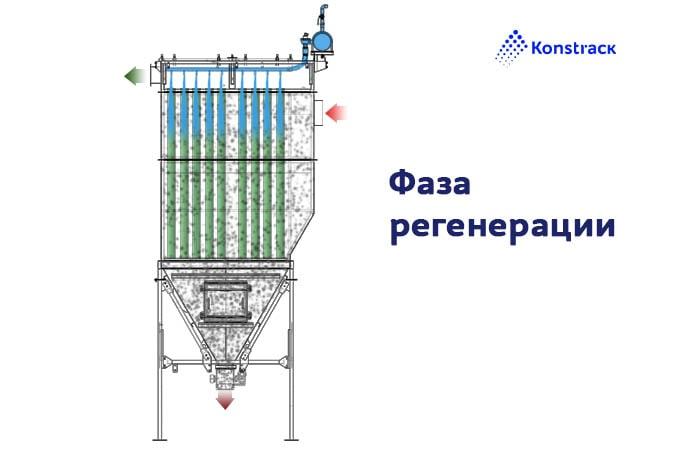 Схема регенерации рукавного фильтра